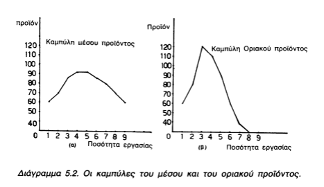 καμπύλες με το μέσο και οριακό προιόν από το βιβλίο οικονομικών της γ' λυκείου το 1985