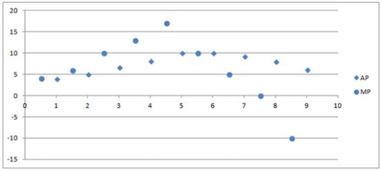 σωστό διάγραμμα με τα δεδομένα του τωρινού βιβλίου οικονομικών γ' λυκείου