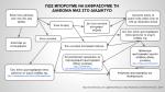 Flowchart Πως μπορούμε να εκφράσουμε τη διαφωνία μας στο διαδίκτυο