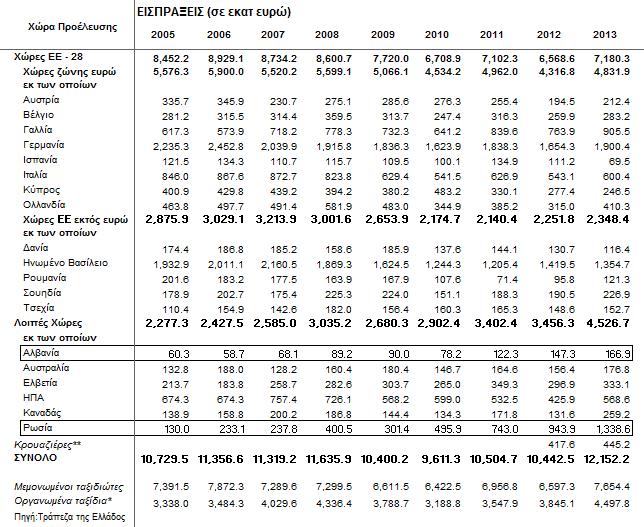 2005-2013 Εισπράξεις εισερχόμενων