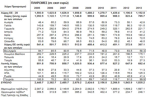 2005-2013 Εξερχόμενες πληρωμές